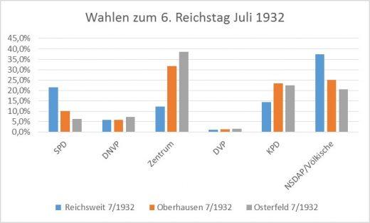 wahlen-1932-oberhausen-osterfeld